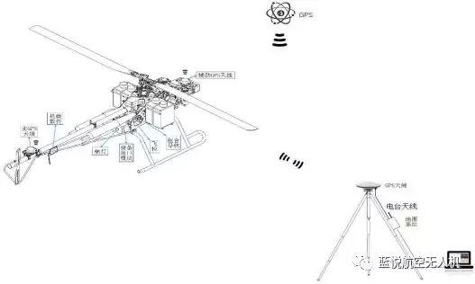 蓝悦航天 LYHK-HYF30L无人直升机插图