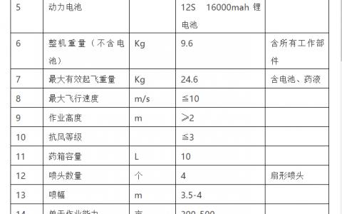 蓝悦航天电动多旋翼植保机(F10L&F22L)