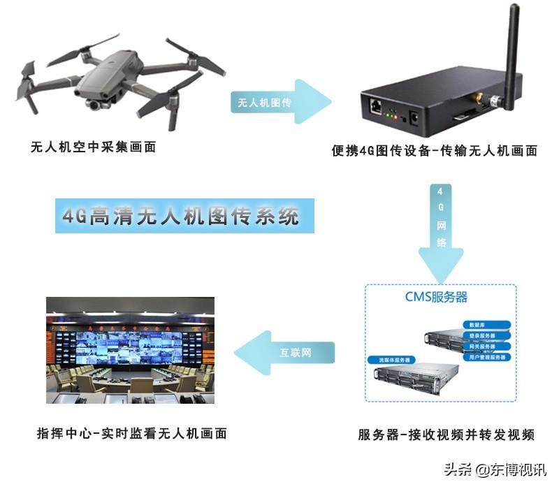 大疆无人机HDMI接口4G高清实时图像传输系统
