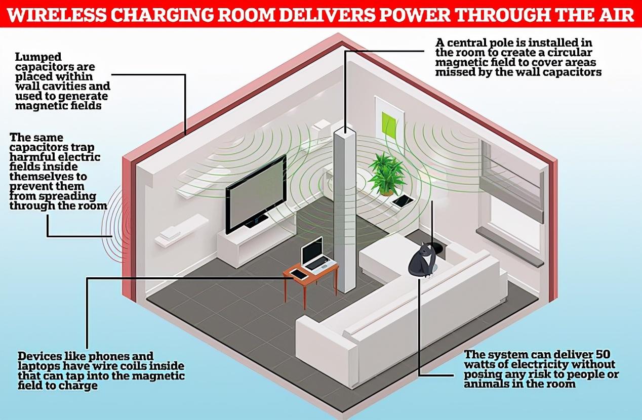 未来的无线充电房:所有设备都可以无线充电,彻底和插排说再见
