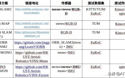 多种视觉SLAM方案对比(选择SLAM方案四大要点)