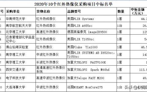 2020高校科研院所采购红外热像仪品牌?红外热像仪中标名单一览